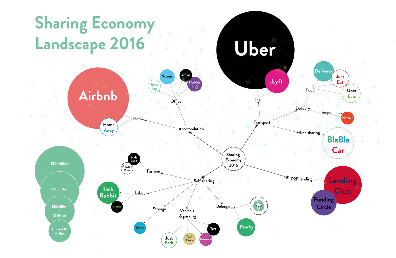 How to come up with the next unicorn in the sharing economy