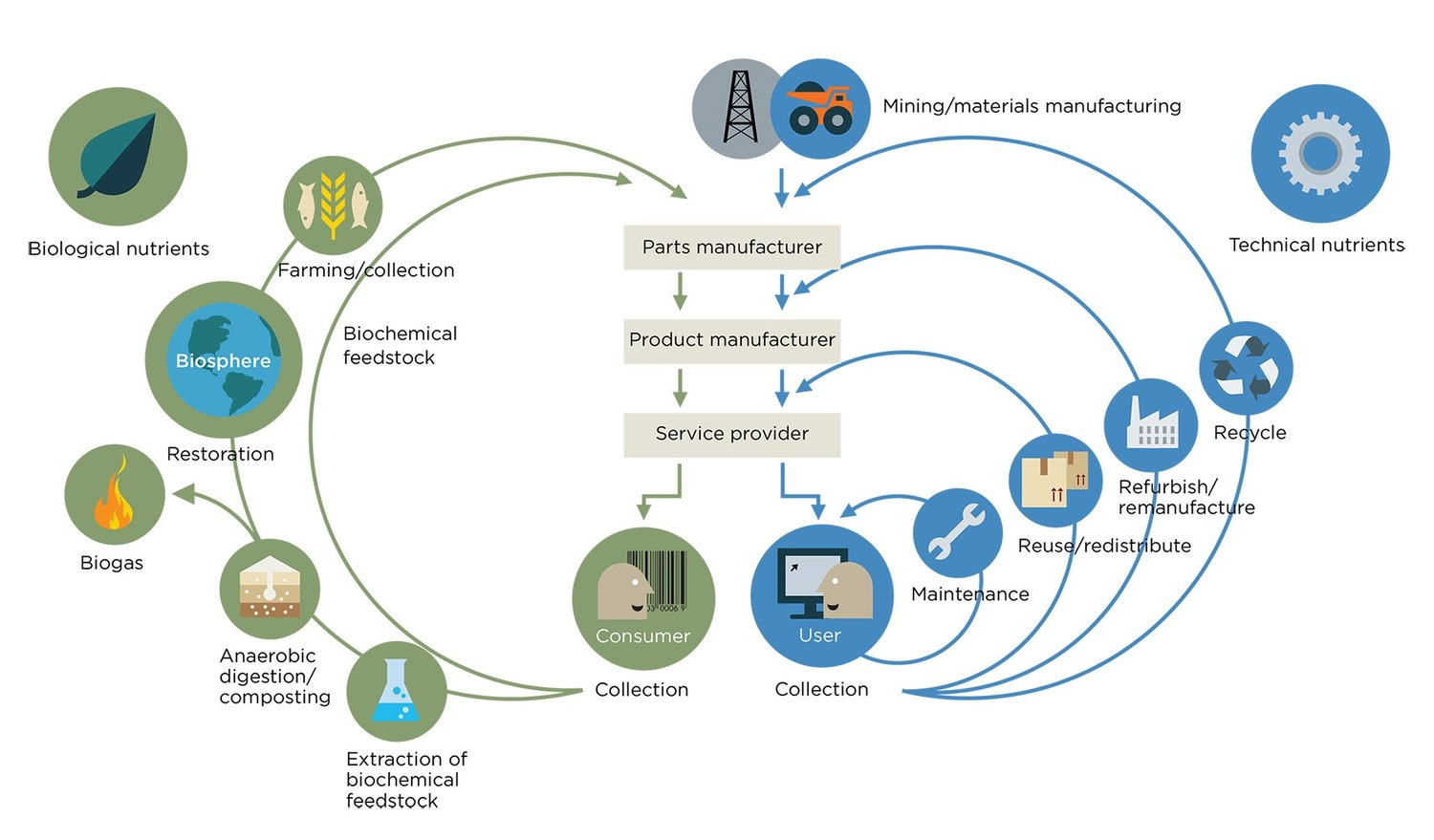 Circular economy: the shape of the sharing economy to come?