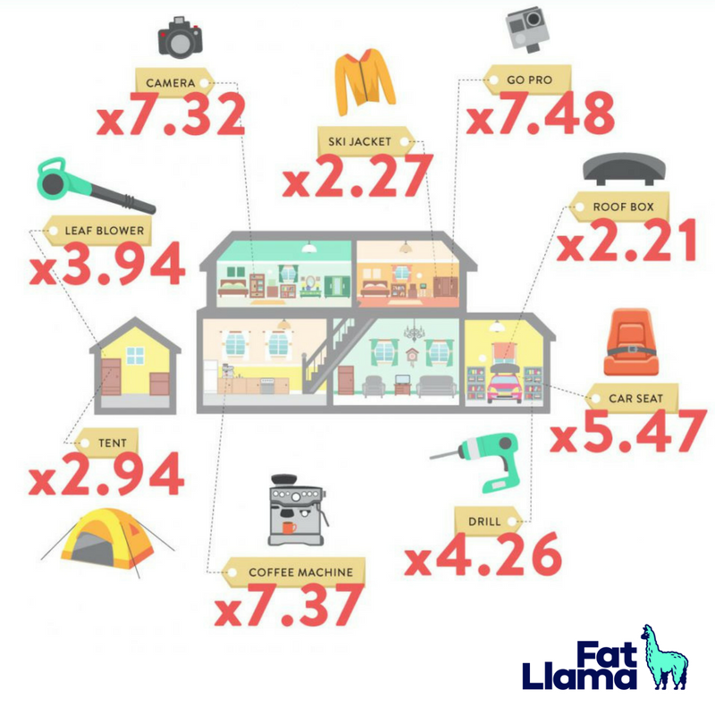 Rent Your Stuff This Many Times To Make Your Money Back